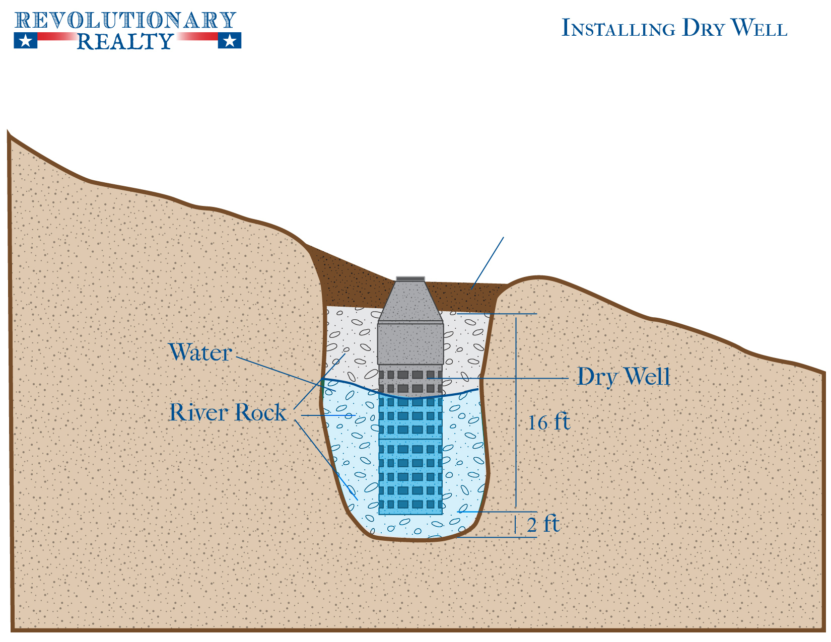 How to dig a shallow well diagram weg motor wiring revolutionary realty coeur dalene real estate agency idaho watersystem drawing 02 offgrid springshtml how to dig a shallow well diagram pooptronica Images